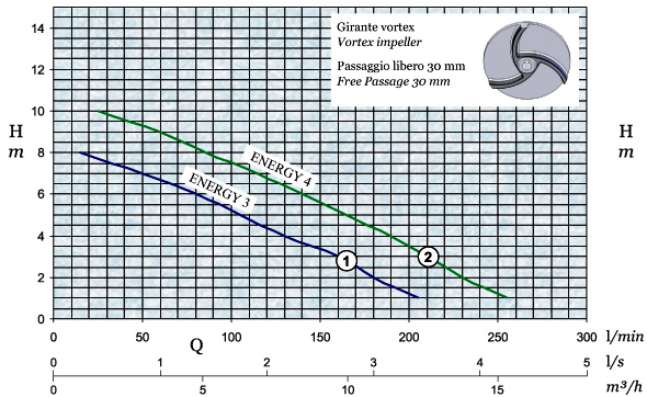 График производительности и напора погружного дренажного насоса AFPumps Energy-3