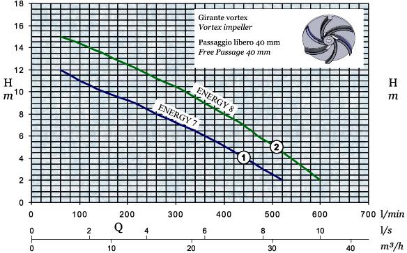 График производительности и напора погружного дренажного насоса AFPumps Energy-8