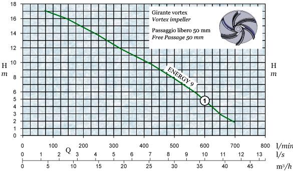 График производительности и напора погружного дренажного насоса AFPumps Energy-9