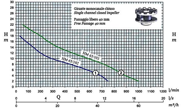 График производительности и напора погружного дренажного насоса AFPumps HM-65-102