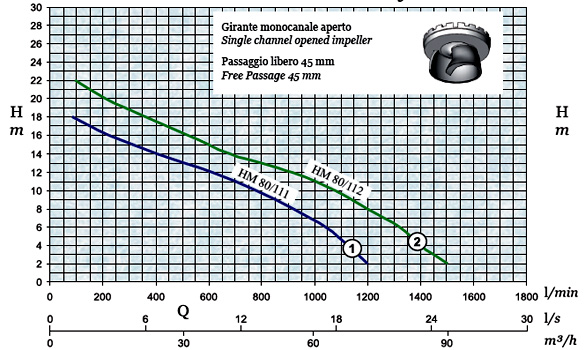 График производительности и напора погружного дренажного насоса AFPumps HM-80-111
