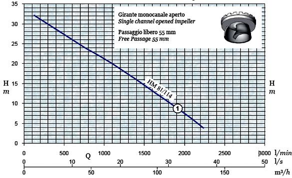 График производительности и напора погружного дренажного насоса AFPumps HM-81-114