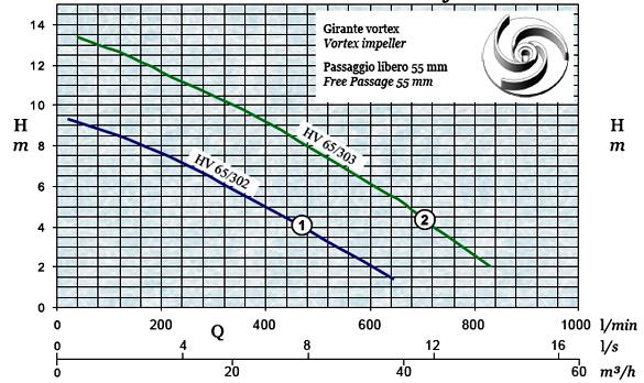 График производительности и напора погружного дренажного насоса AFPumps HV-65-303
