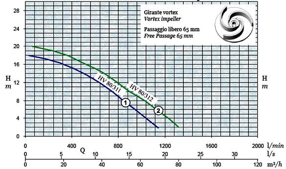 График производительности и напора погружного дренажного насоса AFPumps HV-80-312