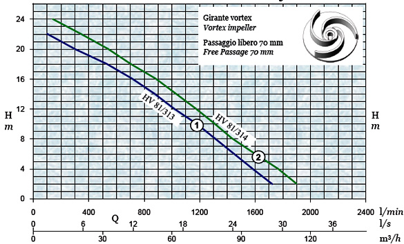 График производительности и напора погружного дренажного насоса AFPumps HV-81-313