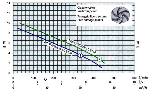 График производительности и напора погружного дренажного насоса AFPumps Professional-E120
