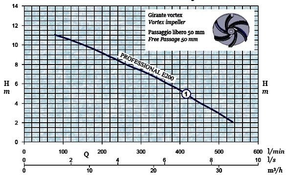 График производительности и напора погружного дренажного насоса AFPumps Professional-E200