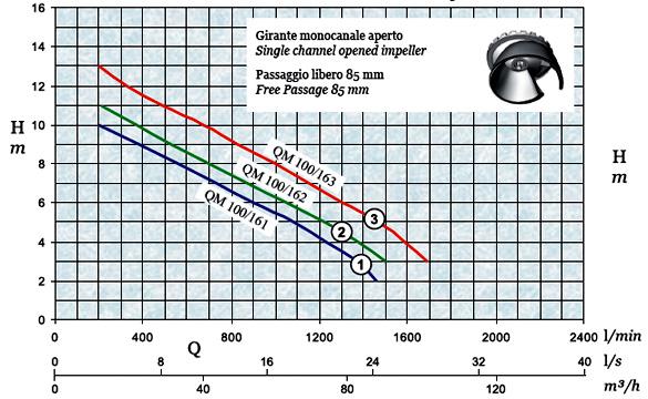 График производительности и напора погружного дренажного насоса AFPumps QM-100-161
