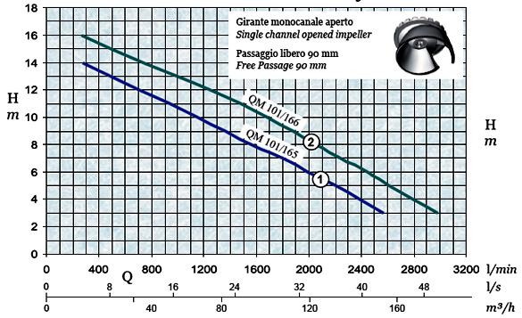 График производительности и напора погружного дренажного насоса AFPumps QM-101-166