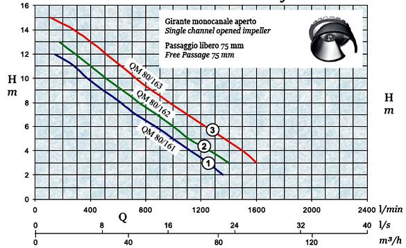 График производительности и напора погружного дренажного насоса AFPumps QM-80-162