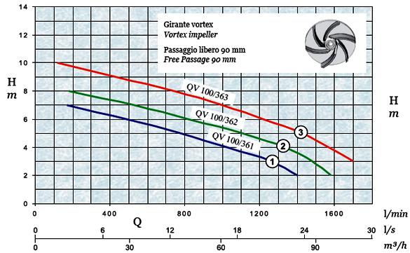 График производительности и напора погружного дренажного насоса AFPumps QV-100-361