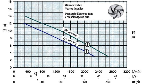 График производительности и напора погружного дренажного насоса AFPumps QV-101-365
