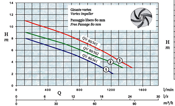 График производительности и напора погружного дренажного насоса AFPumps QV-80-362