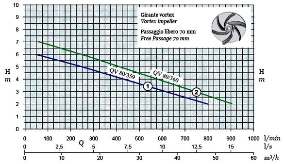 График производительности и напора погружного дренажного насоса AFPumps QV-80-360