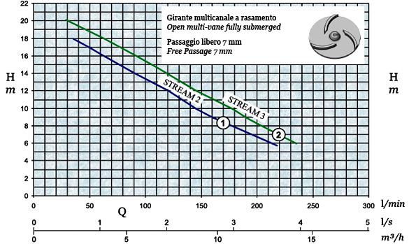 График производительности и напора погружного дренажного насоса AFPumps Stream-2