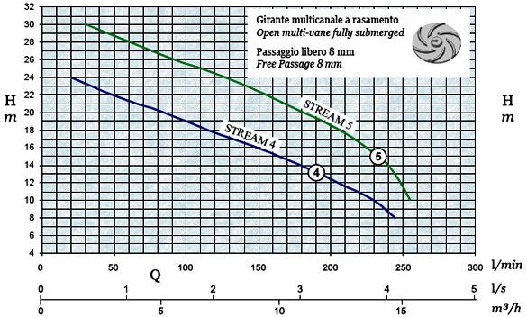 График производительности и напора погружного дренажного насоса AFPumps Stream-5