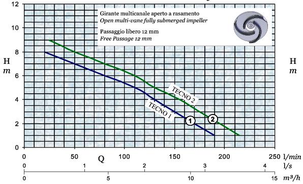 График производительности и напора погружного дренажного насоса AFPumps Tecno-2