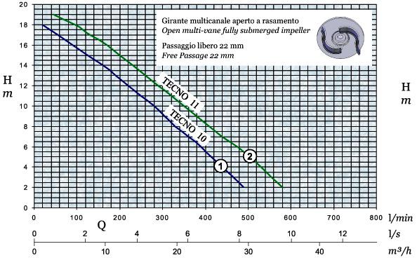График производительности и напора погружного дренажного насоса AFPumps Tecno-11