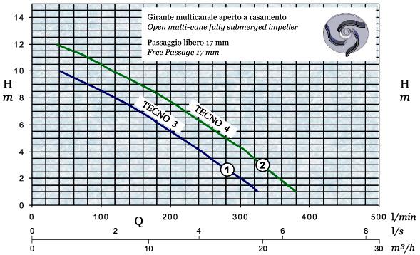 График производительности и напора погружного дренажного насоса AFPumps Tecno-3