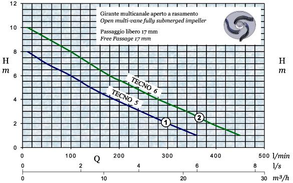 График производительности и напора погружного дренажного насоса AFPumps Tecno-6
