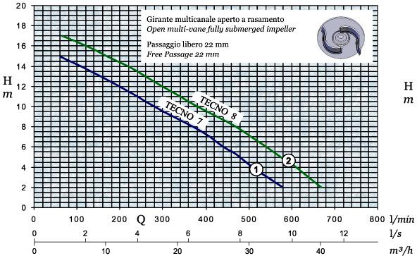 График производительности и напора погружного дренажного насоса AFPumps Tecno-7