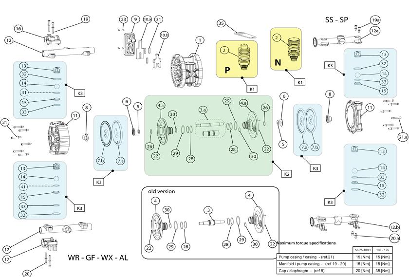 Внутреннее строение насосов Argal Astra Серия 50, 75, 100C, 100 и 125