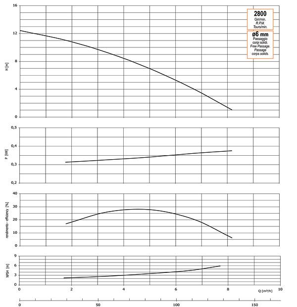 График производительности, напора, глубины самовсасывания, мощности привода и КПД насоса GMP GP-8-12 (B1KQ-A-0.37)