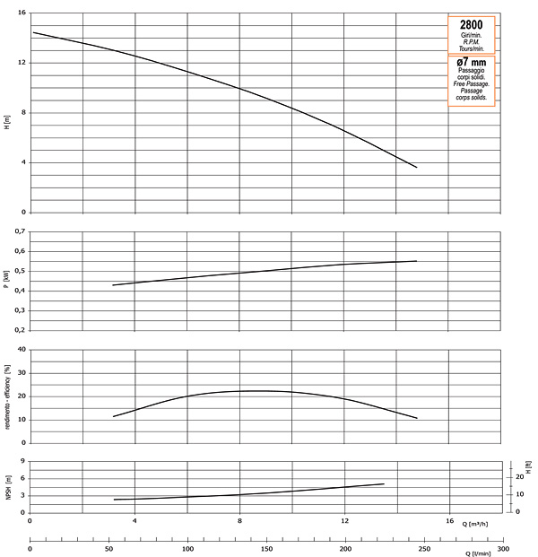 График производительности, напора, глубины самовсасывания, мощности привода и КПД насоса GMP GP-15-14 (B11/2KQ-A-0.55)