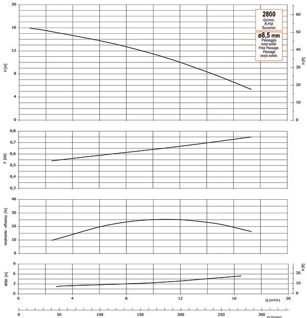 График производительности, напора, глубины самовсасывания, мощности привода и КПД насоса GMP GP-18-16 (B11/2KQ-A-0.75)