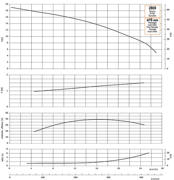 График производительности, напора, глубины самовсасывания, мощности привода и КПД насоса GMP GP-26-19 (B2KQ-A-1.5)