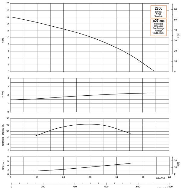 График производительности, напора, глубины самовсасывания, мощности привода и КПД насоса GMP GP-54-16 (B3KQ-A-2.2)