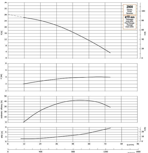 График производительности, напора, глубины самовсасывания, мощности привода и КПД насоса GMP GP-78-26 (B3XR-A-4)