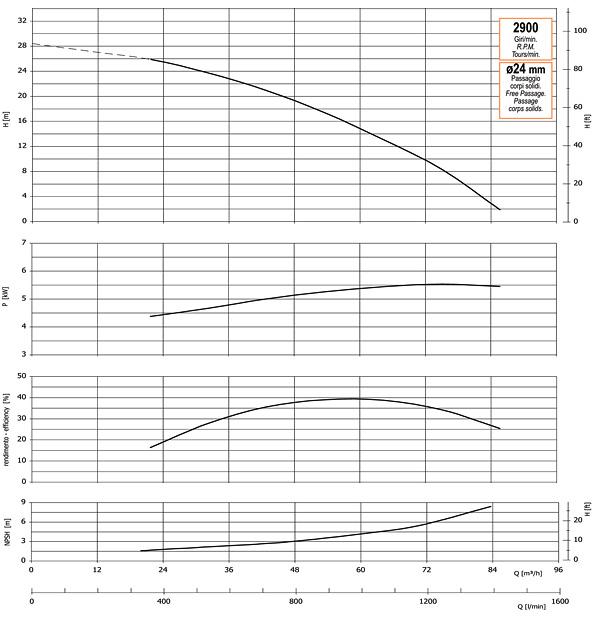 График производительности, напора, глубины самовсасывания, мощности привода и КПД насоса GMP GP-86-26 (B3XR-A-5.5)