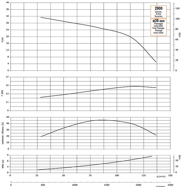График производительности, напора, глубины самовсасывания, мощности привода и КПД насоса GMP GMP GP-137-34 (B4XR-A-15)