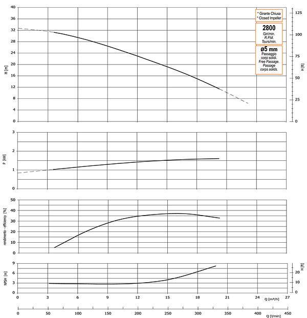 График производительности, напора, глубины самовсасывания, мощности привода и КПД насоса GMP GP-24-33-HP (G2TMK-A-1.5)