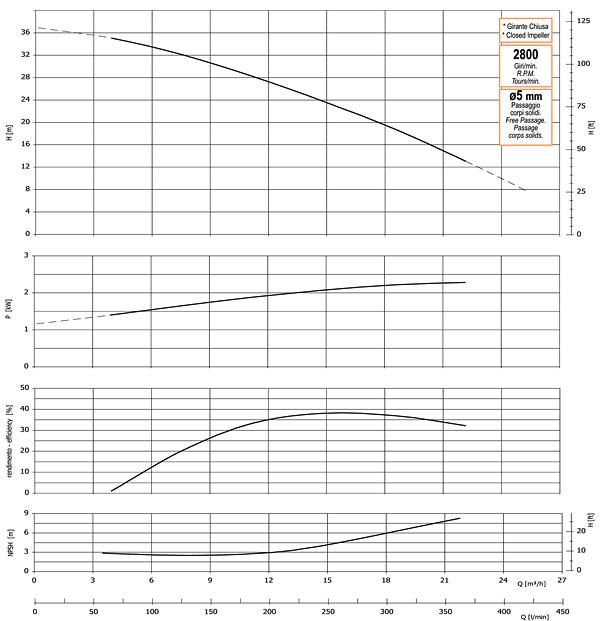 График производительности, напора, глубины самовсасывания, мощности привода и КПД насоса GMP GP-25-37-HP (G2TMK-A-2.2)