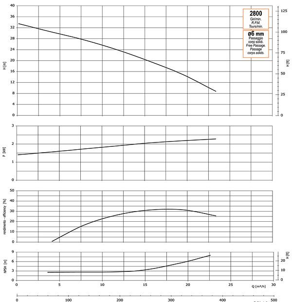 График производительности, напора, глубины самовсасывания, мощности привода и КПД насоса GMP GP-25-33-HP (G2TMK-A-2.2)