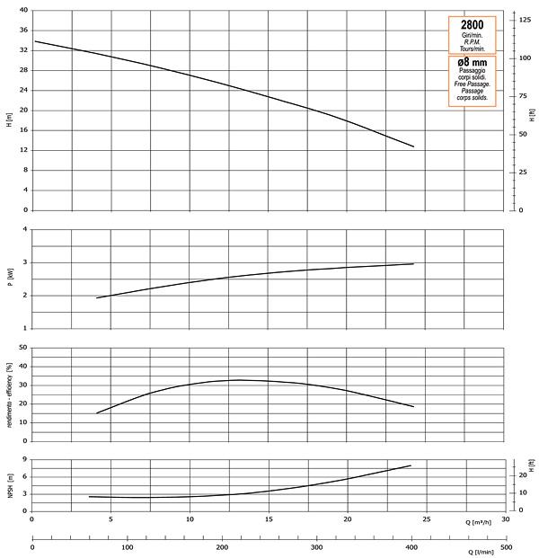 График производительности, напора, глубины самовсасывания, мощности привода и КПД насоса GMP GP-24-34-HP (G2TMK-A-3)