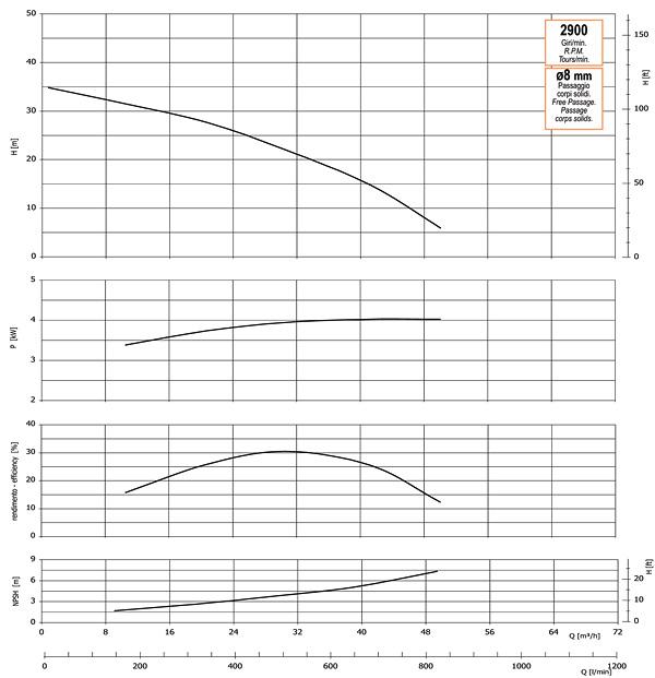 График производительности, напора, глубины самовсасывания, мощности привода и КПД насоса GMP GP-50-35-HP (G3TMK-4)