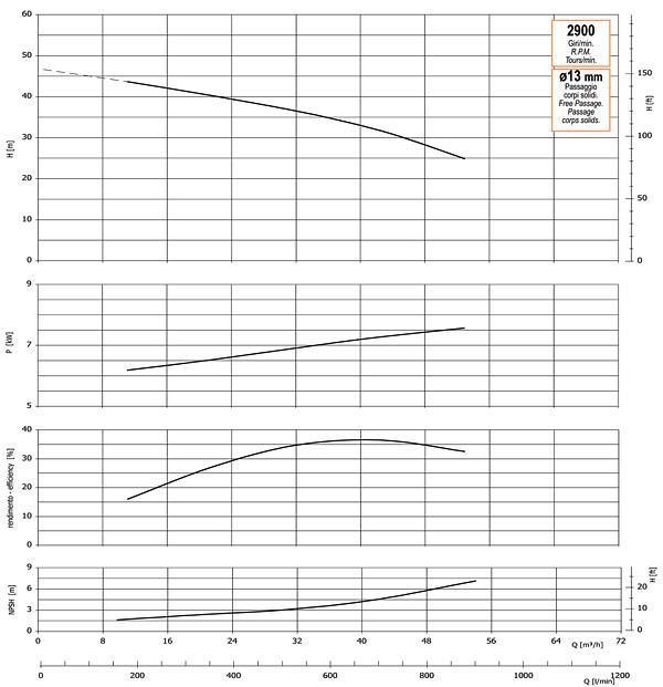 График производительности, напора, глубины самовсасывания, мощности привода и КПД насоса GMP GP-56-45-HP (G3TMK-7.5)