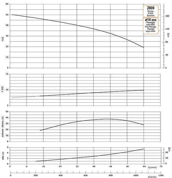 График производительности, напора, глубины самовсасывания, мощности привода и КПД насоса GMP GP-64-50-HP (G3TMK-9.2)