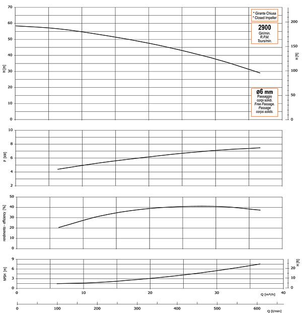 График производительности, напора, глубины самовсасывания, мощности привода и КПД насоса GMP GP-36-58-HP (B11/2ZPM-7.5)
