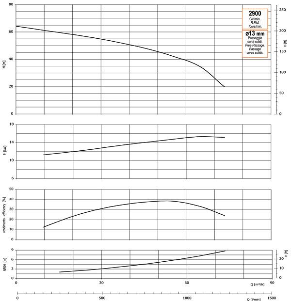 График производительности, напора, глубины самовсасывания, мощности привода и КПД насоса GMP GP-75-64-HP (B3ZPM-15)