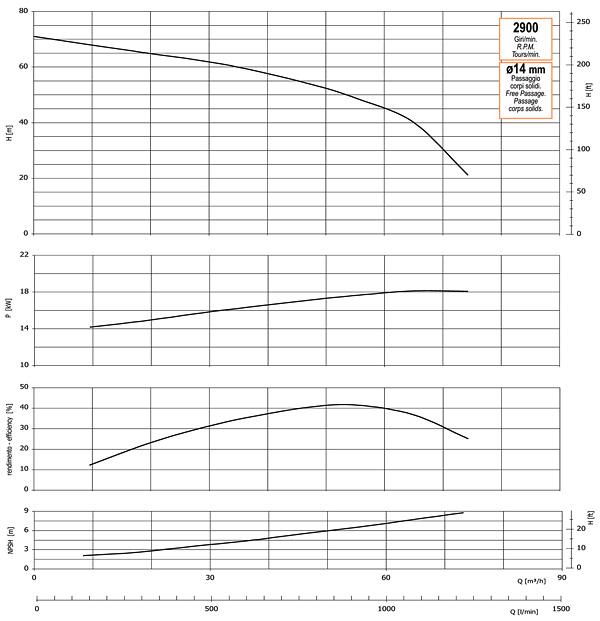 График производительности, напора, глубины самовсасывания, мощности привода и КПД насоса GMP GP-75-70-HP (B3ZPM-18.5)