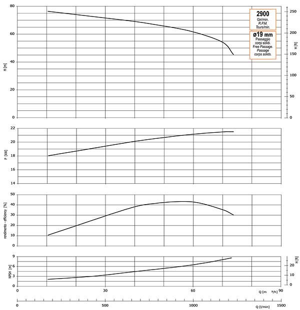 График производительности, напора, глубины самовсасывания, мощности привода и КПД насоса GMP GP-75-80-HP (B3ZPM-22)