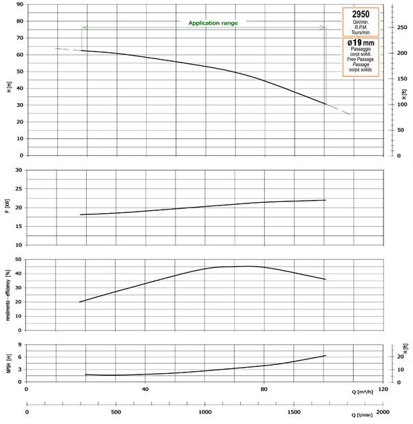 График производительности, напора, глубины самовсасывания, мощности привода и КПД насоса GMP GP-100-60-HP (B4ZPM-22)
