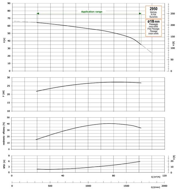 График производительности, напора, глубины самовсасывания, мощности привода и КПД насоса GMP GP-100-65-HP (B4ZPM-30)