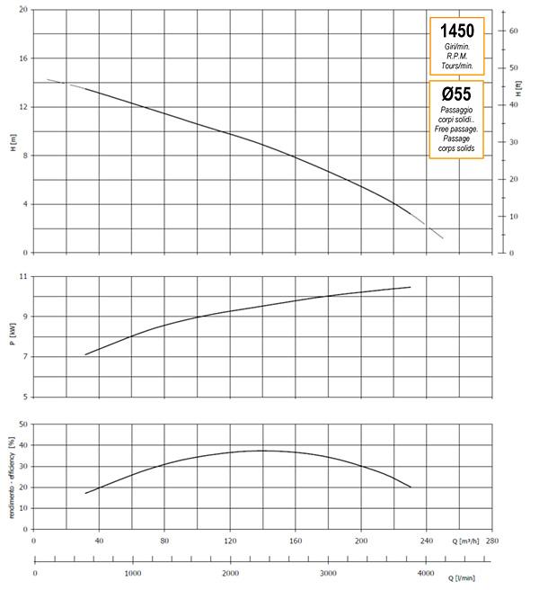График производительности, напора, глубины самовсасывания, мощности привода и КПД насоса GMP GP-250-15 (B6XR-A-1450)
