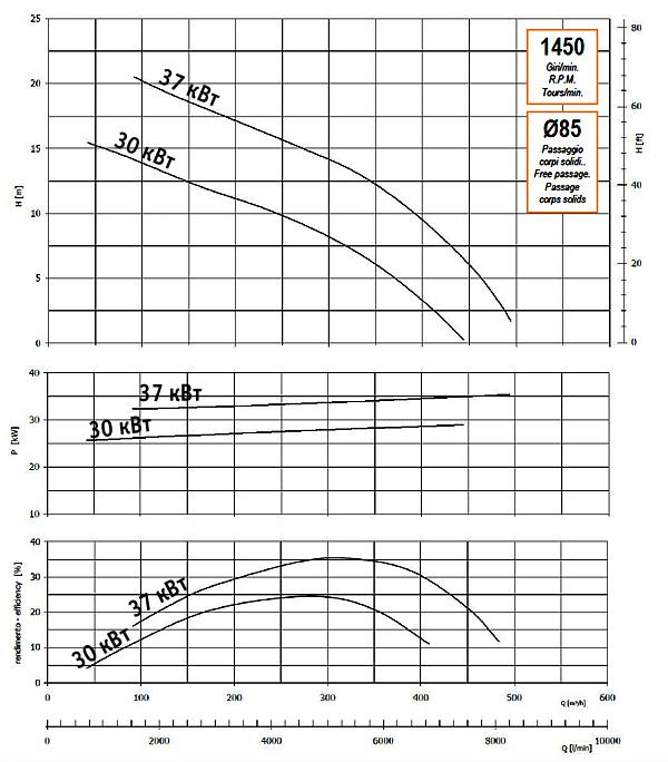 График производительности, напора, глубины самовсасывания, мощности привода и КПД насоса GMP GP-450-17 (B8XR-A-1450-30)