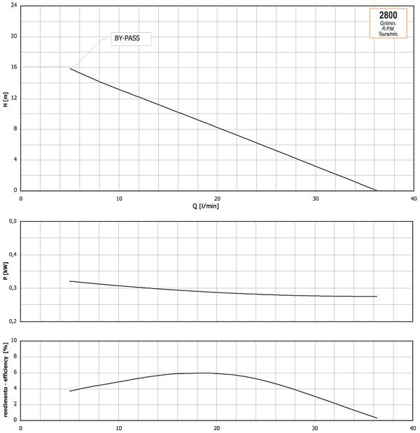 График производительности, напора, глубины самовсасывания, мощности привода и КПД насоса GMP Domus